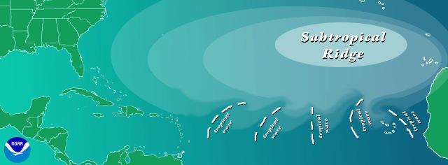 horizontal waves in the tropical Atlantic pressure field