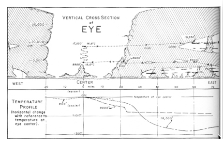 Figure 2 from Simpson (1952), showing schematic of eye structure of Typhoon Marge