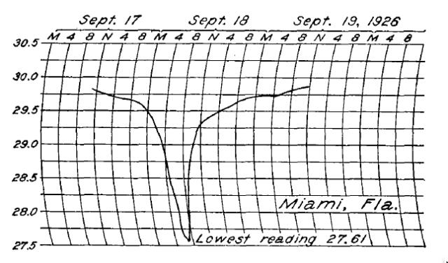 Miami Weather Bureau barometric pressure trace of 1926 hurricane.
