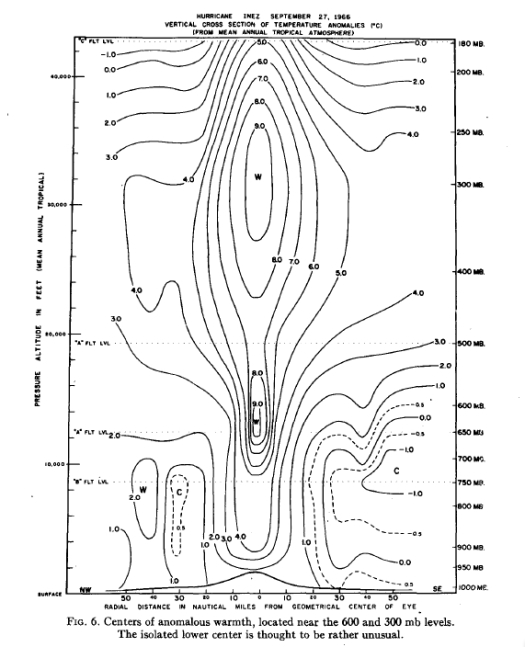 Temperature anomoly structure with height of Hurricane Inez (Hawkins and Imbembo 1976)